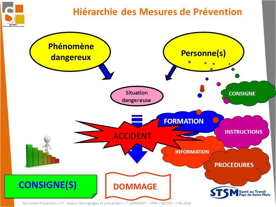 Hiérarchie des Mesures de Prévention