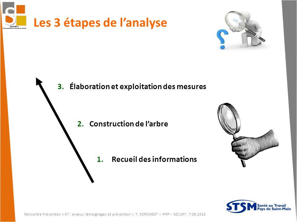 Les 3 étapes de l'analyse