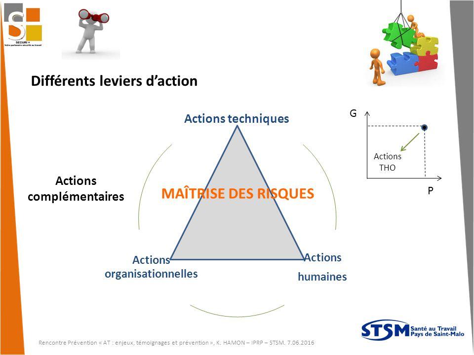 Actions organisationnelles