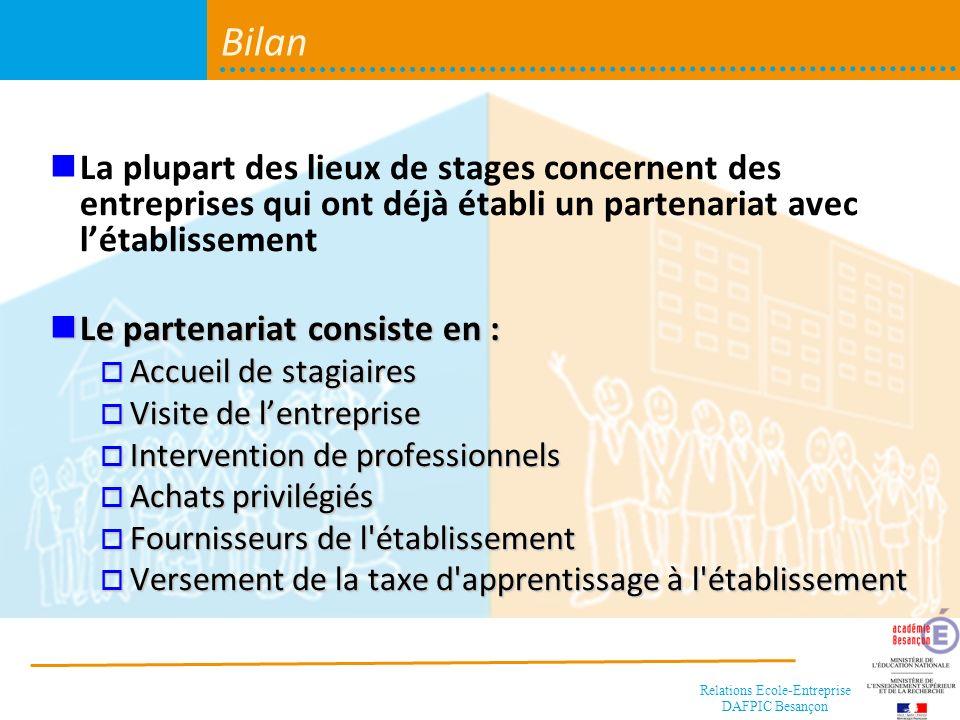 BilanLa plupart des lieux de stages concernent des entreprises qui ont déjà établi un partenariat avec l'établissement.