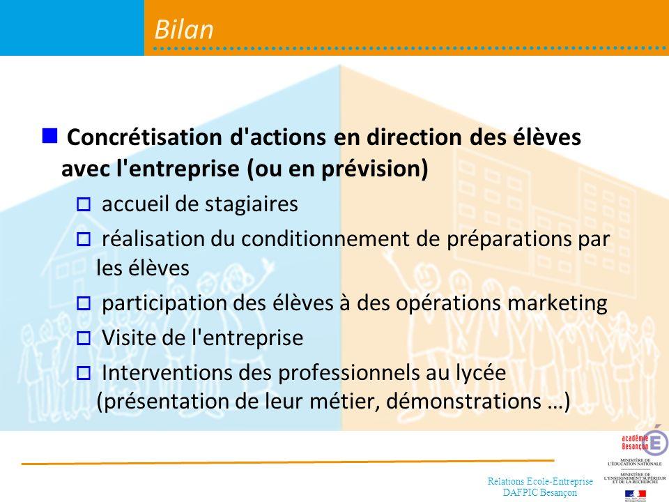 Bilan Concrétisation d actions en direction des élèves avec l entreprise (ou en prévision) accueil de stagiaires.