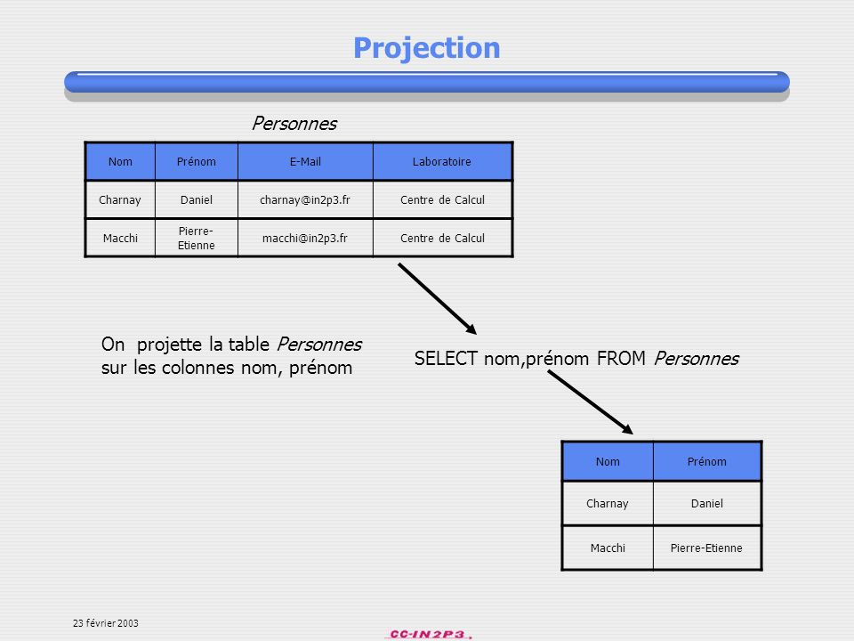 Projection Personnes. Nom. Prénom. E-Mail. Laboratoire. Charnay. Daniel. charnay@in2p3.fr. Centre de Calcul.