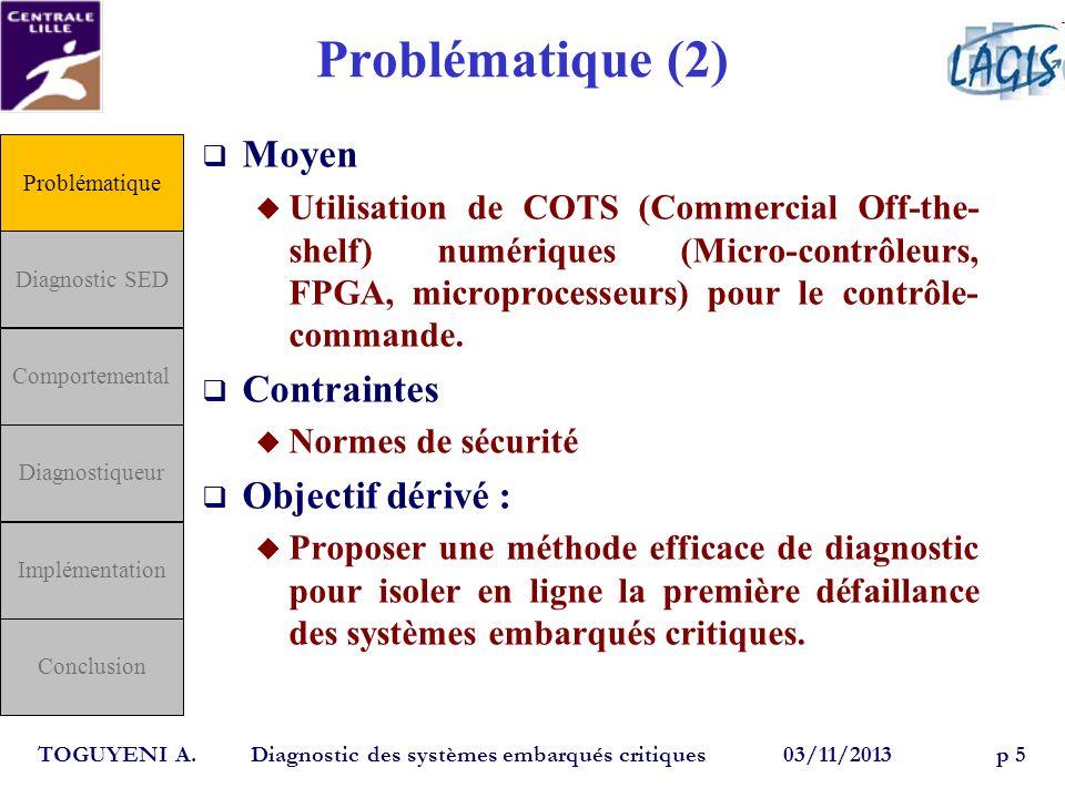 Problématique (2) Moyen Contraintes Objectif dérivé :