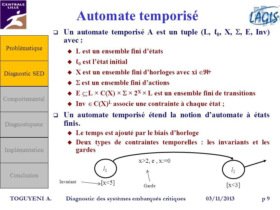 Automate temporisé Un automate temporisé A est un tuple (L, ℓ0, X, S, E, Inv) avec : L est un ensemble fini d'états.