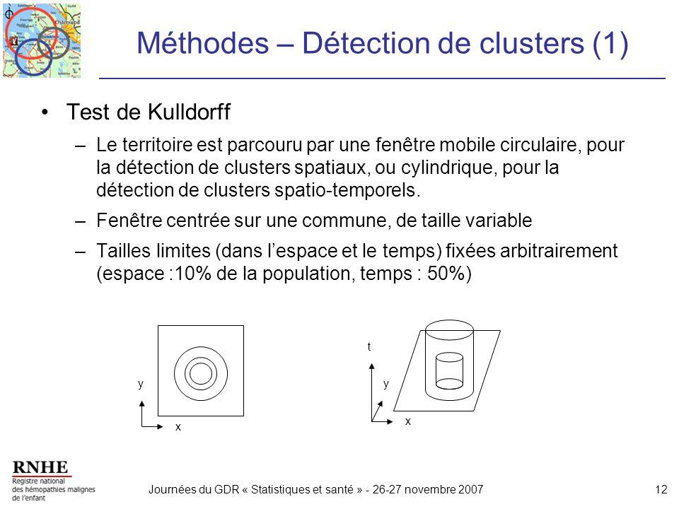 Méthodes – Détection de clusters (1)
