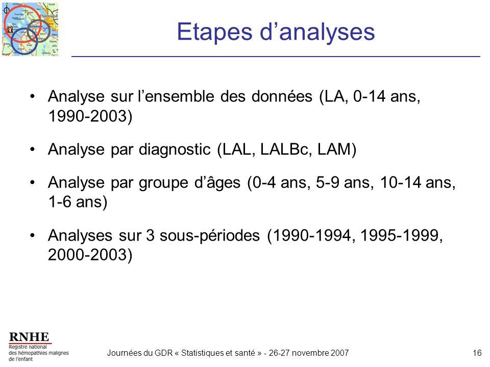 Etapes d'analyses Analyse sur l'ensemble des données (LA, 0-14 ans, 1990-2003) Analyse par diagnostic (LAL, LALBc, LAM)