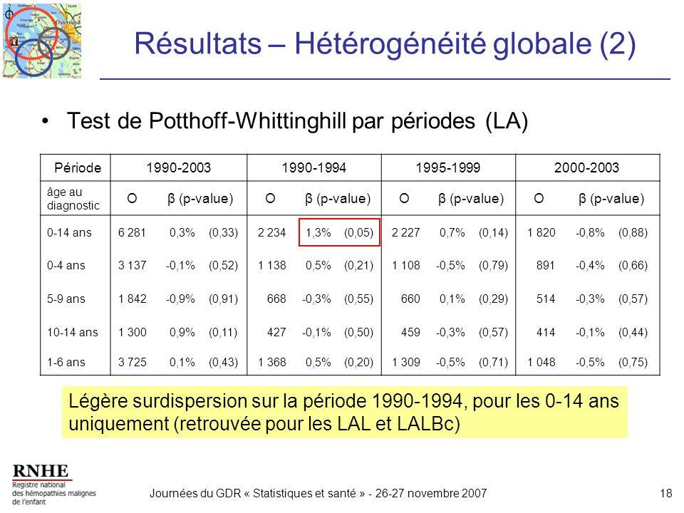 Résultats – Hétérogénéité globale (2)