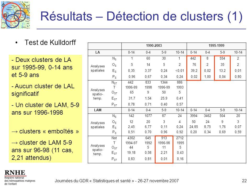 Résultats – Détection de clusters (1)