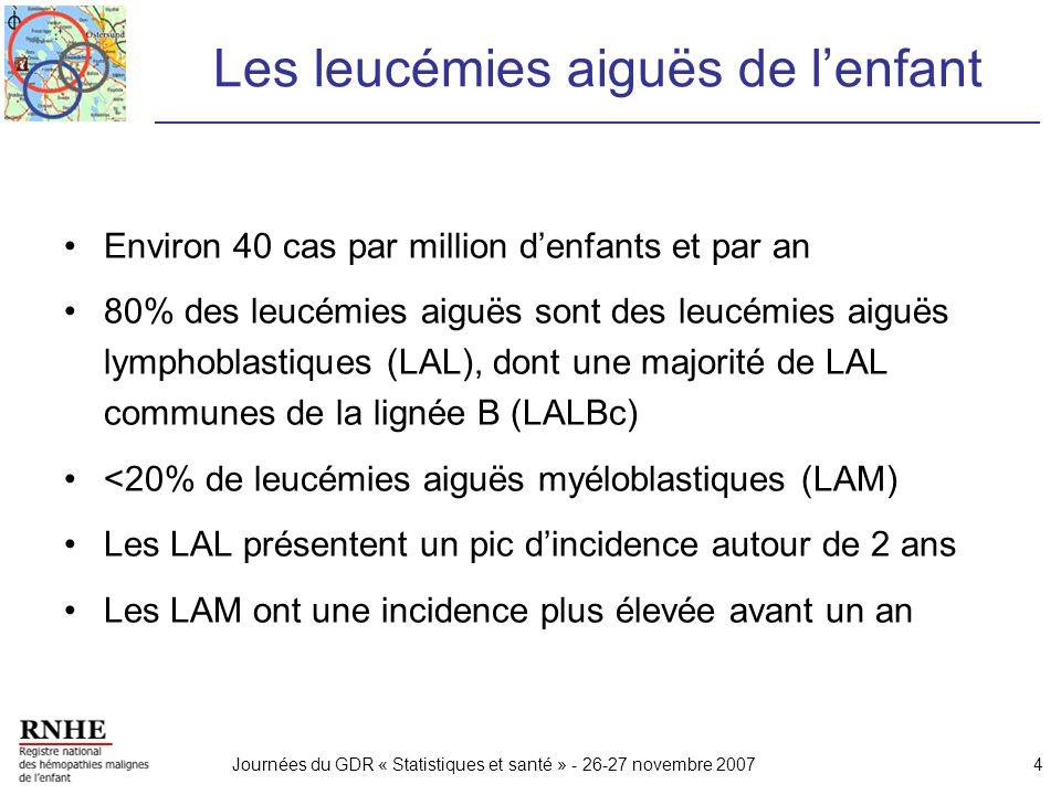 Les leucémies aiguës de l'enfant