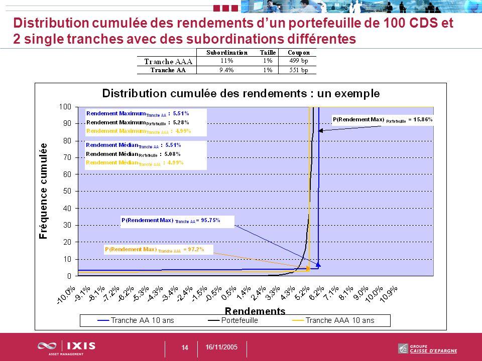 Distribution cumulée des rendements d'un portefeuille de 100 CDS et 2 single tranches avec des subordinations différentes