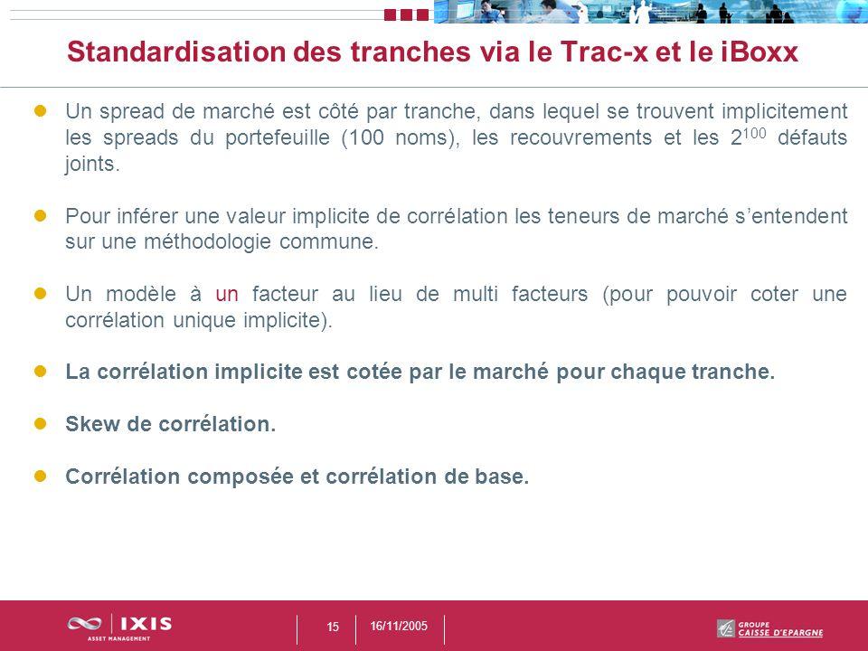 Standardisation des tranches via le Trac-x et le iBoxx