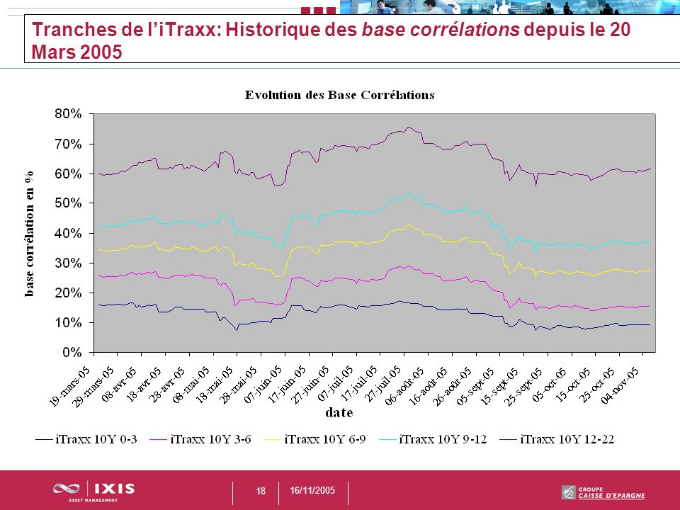 Tranches de l'iTraxx: Historique des base corrélations depuis le 20 Mars 2005