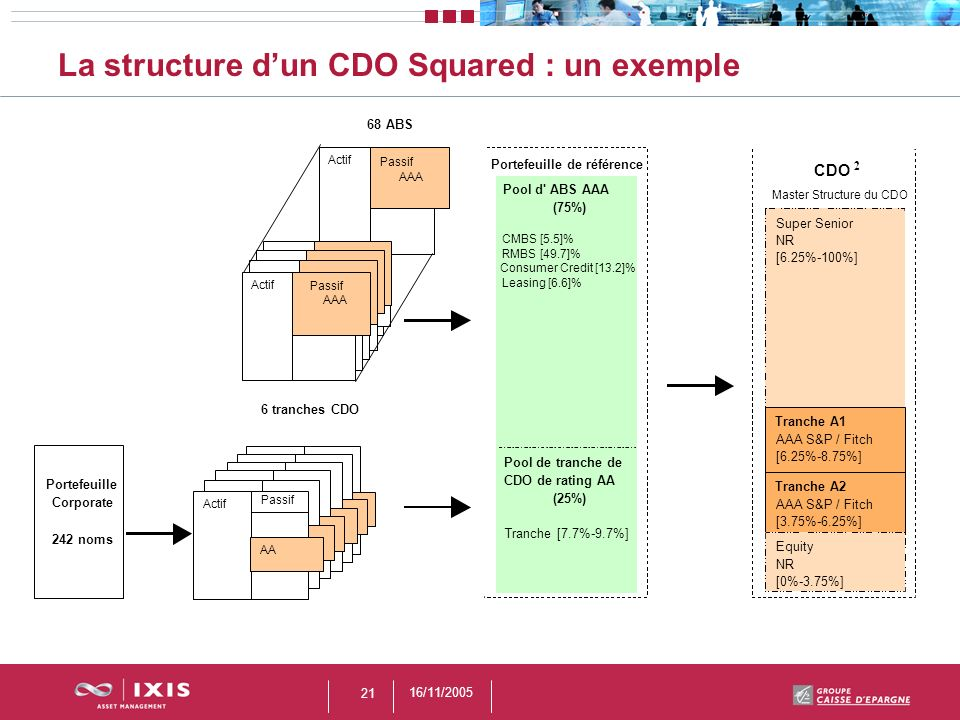 La structure d'un CDO Squared : un exemple