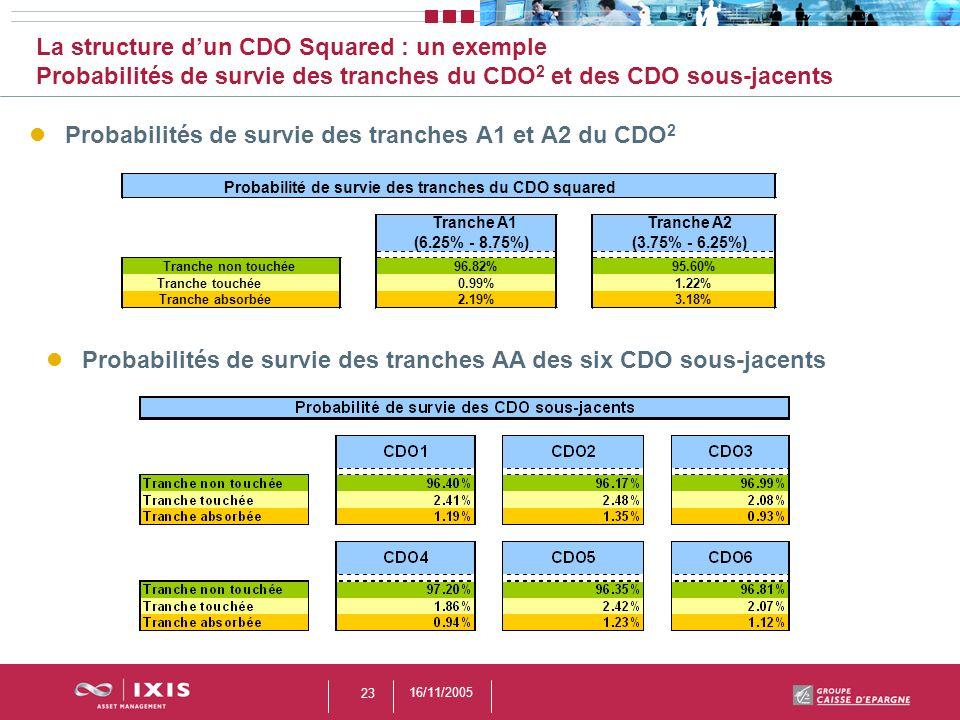 Probabilité de survie des tranches du CDO squared