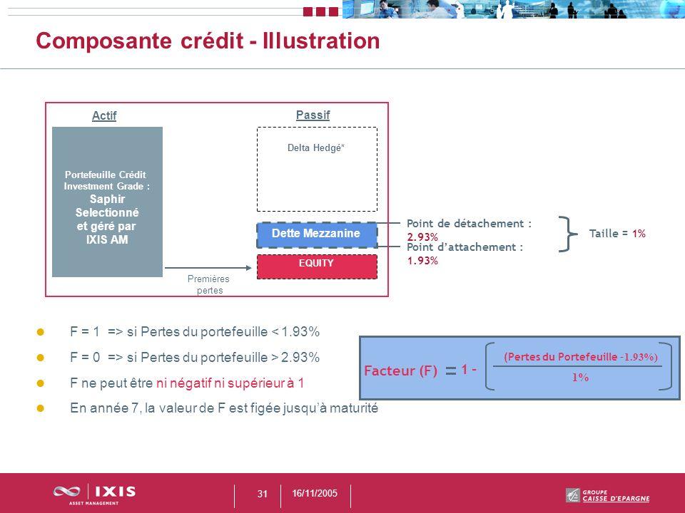 Composante crédit - Illustration