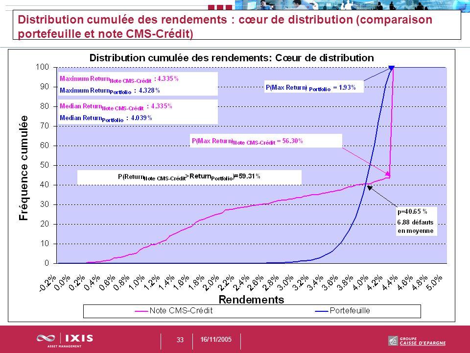 Distribution cumulée des rendements : cœur de distribution (comparaison portefeuille et note CMS-Crédit)