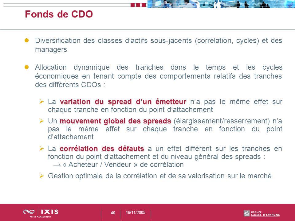 Fonds de CDO Diversification des classes d'actifs sous-jacents (corrélation, cycles) et des managers.
