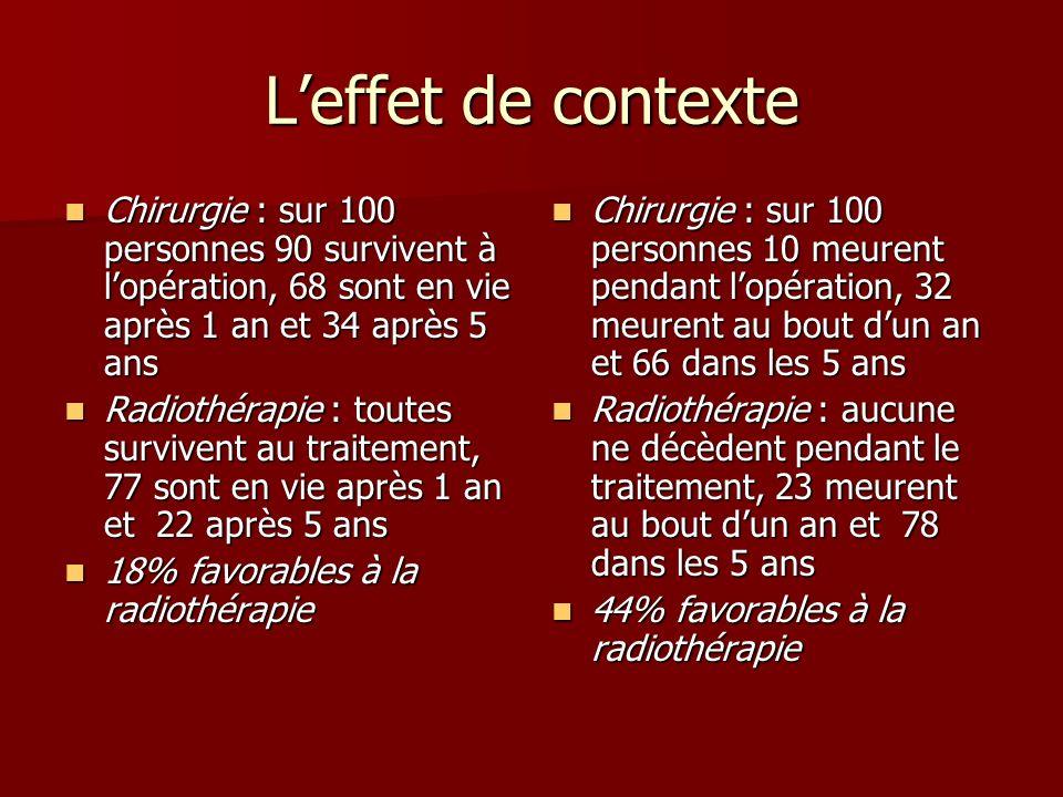 L'effet de contexte Chirurgie : sur 100 personnes 90 survivent à l'opération, 68 sont en vie après 1 an et 34 après 5 ans.