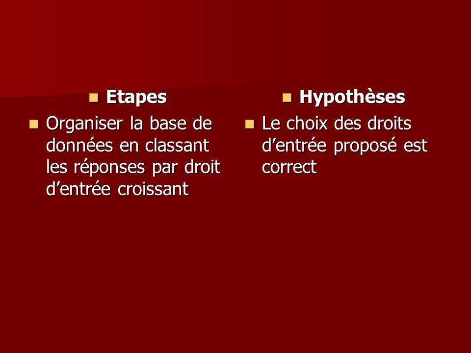 Etapes Organiser la base de données en classant les réponses par droit d'entrée croissant. Hypothèses.