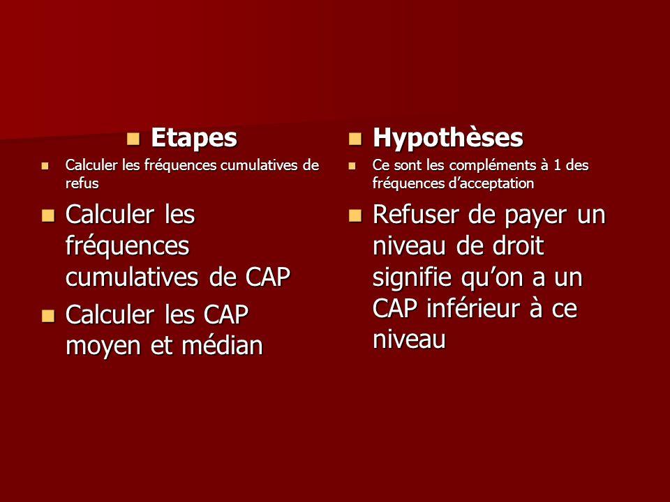 Calculer les fréquences cumulatives de CAP