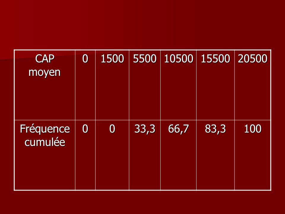 CAP moyen 1500 5500 10500 15500 20500 Fréquence cumulée 33,3 66,7 83,3 100