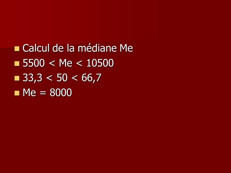 Calcul de la médiane Me 5500 < Me < 10500 33,3 < 50 < 66,7 Me = 8000