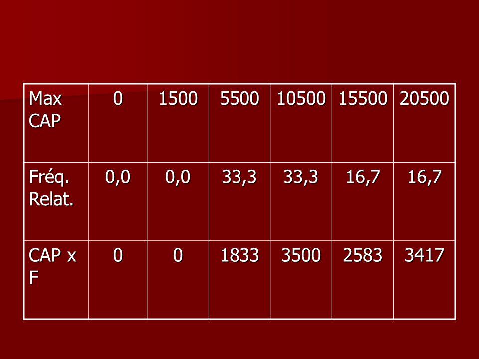 Max CAP 1500 5500 10500 15500 20500 Fréq. Relat. 0,0 33,3 16,7 CAP x F 1833 3500 2583 3417