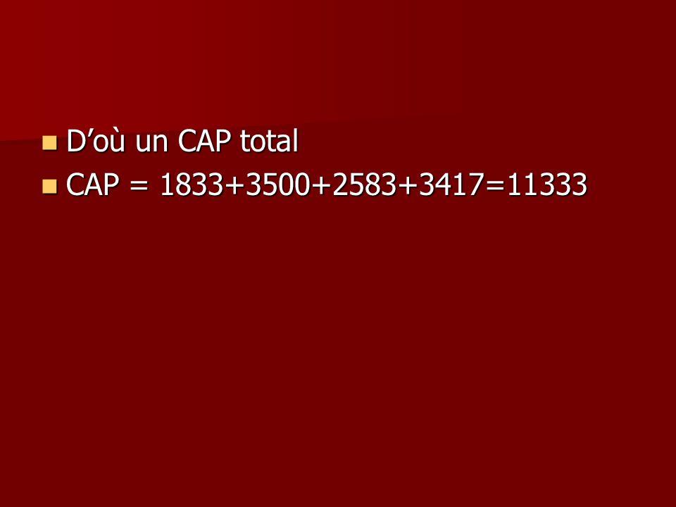 D'où un CAP total CAP = 1833+3500+2583+3417=11333