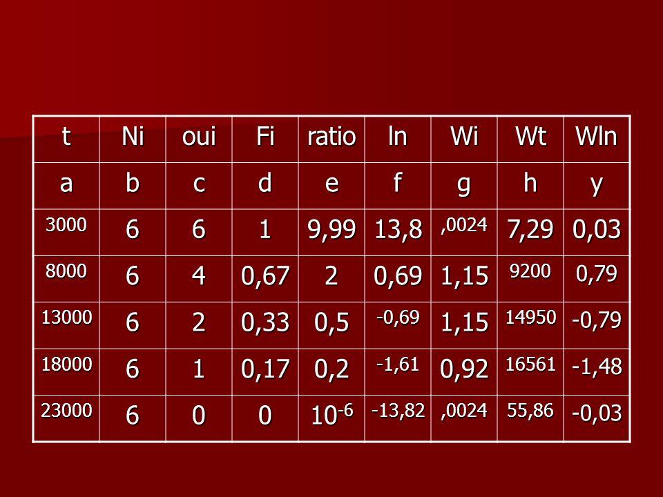 t Ni oui Fi ratio ln Wi Wt Wln a b c d e f g h y 6 1 9,99 13,8 7,29