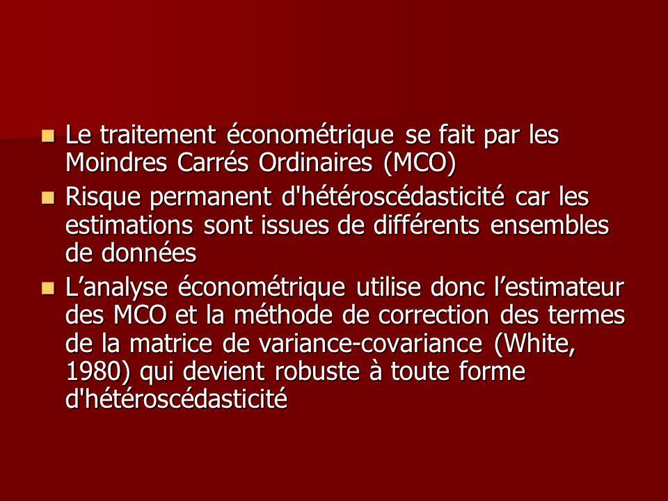 Le traitement économétrique se fait par les Moindres Carrés Ordinaires (MCO)