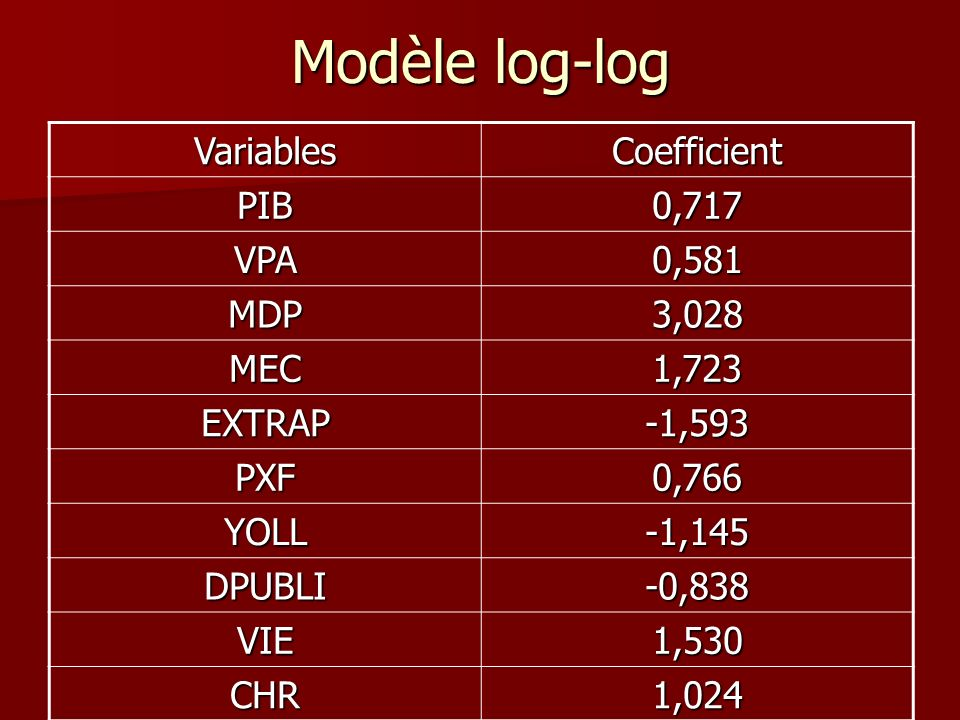 Modèle log-log Variables Coefficient PIB 0,717 VPA 0,581 MDP 3,028 MEC