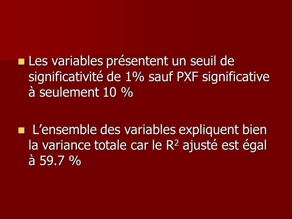Les variables présentent un seuil de significativité de 1% sauf PXF significative à seulement 10 %
