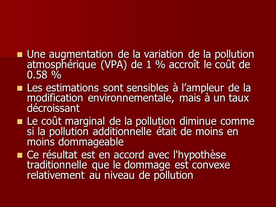 Une augmentation de la variation de la pollution atmosphérique (VPA) de 1 % accroît le coût de 0.58 %