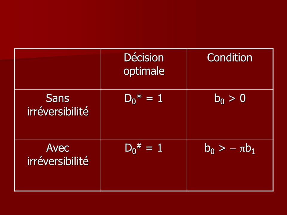 Décision optimale Condition. Sans irréversibilité. D0* = 1. b0 > 0. Avec irréversibilité. D0# = 1.
