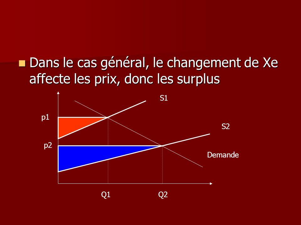 Dans le cas général, le changement de Xe affecte les prix, donc les surplus