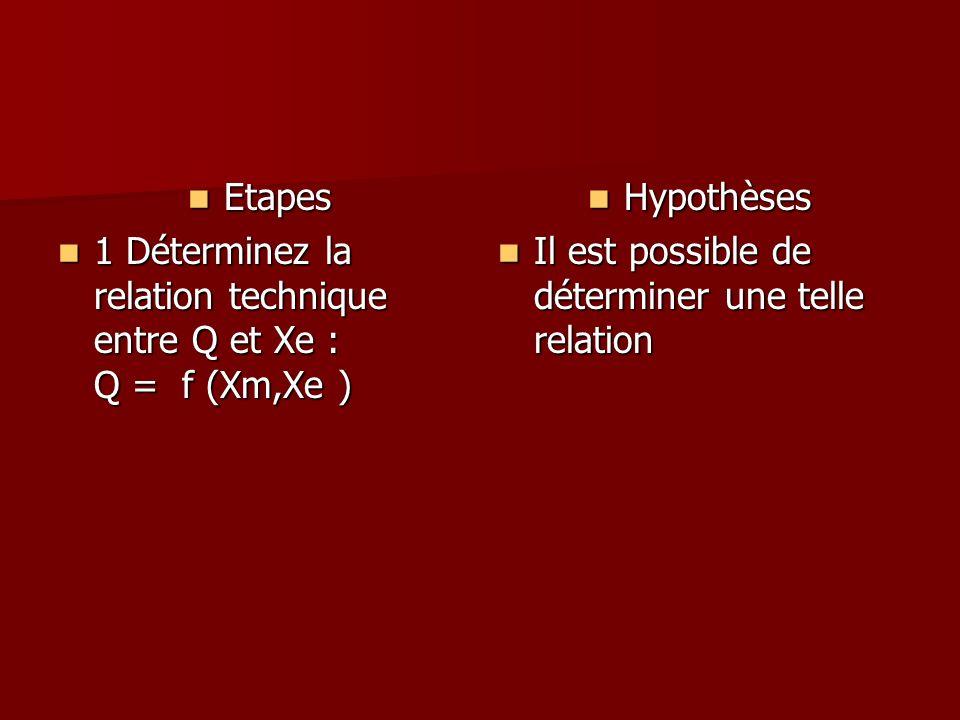 Etapes1 Déterminez la relation technique entre Q et Xe : Q = f (Xm,Xe ) Hypothèses.