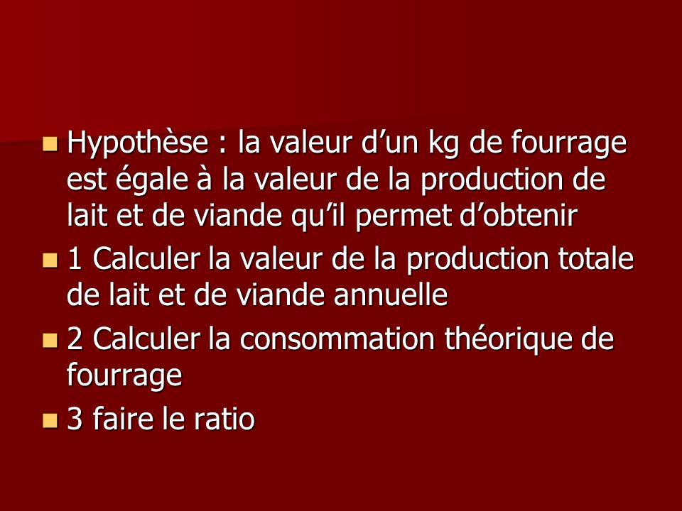 Hypothèse : la valeur d'un kg de fourrage est égale à la valeur de la production de lait et de viande qu'il permet d'obtenir