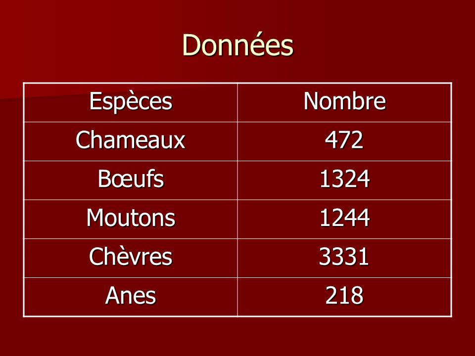 Données Espèces Nombre Chameaux 472 Bœufs 1324 Moutons 1244 Chèvres