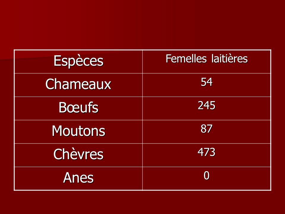 Espèces Chameaux Bœufs Moutons Chèvres Anes Femelles laitières 54 245