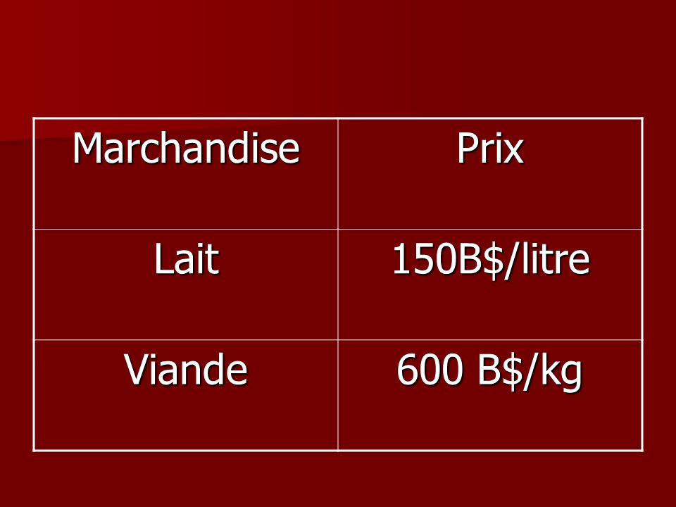Marchandise Prix Lait 150B$/litre Viande 600 B$/kg