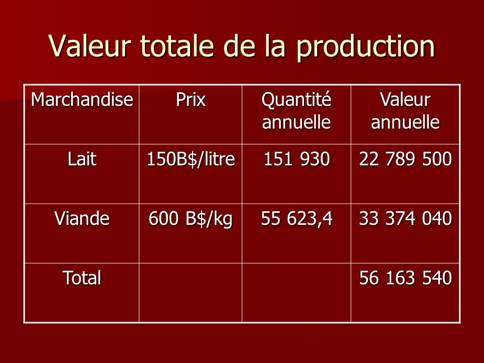 Valeur totale de la production