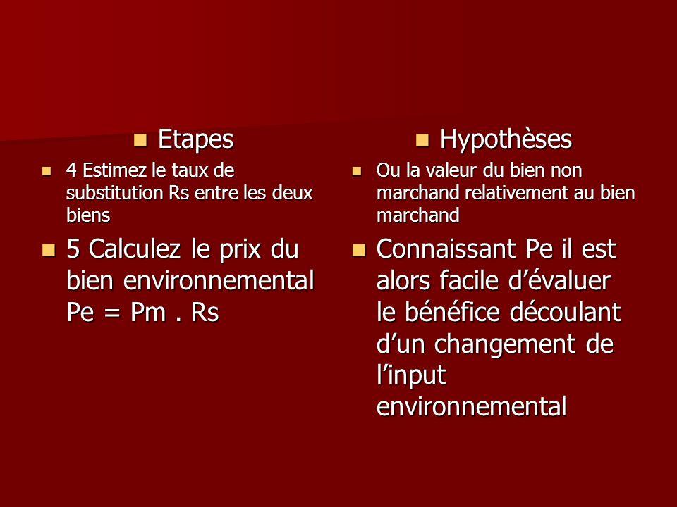5 Calculez le prix du bien environnemental Pe = Pm . Rs Hypothèses