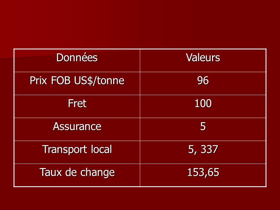 Données Valeurs. Prix FOB US$/tonne. 96. Fret. 100. Assurance. 5. Transport local. 5, 337. Taux de change.