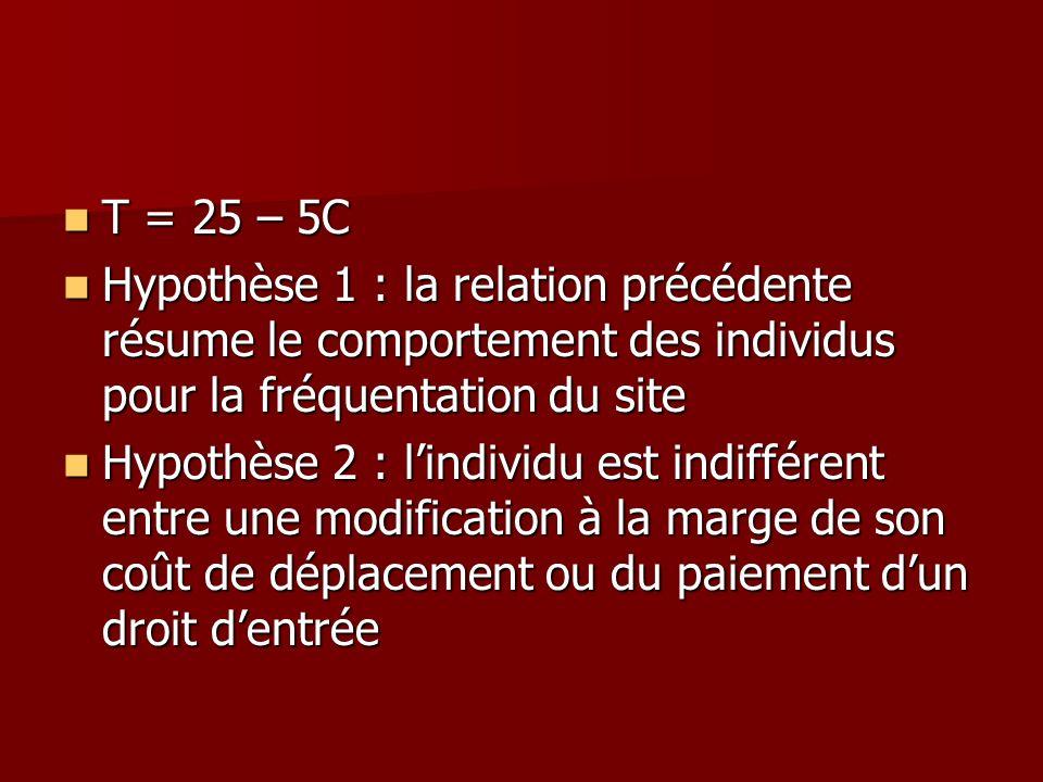 T = 25 – 5CHypothèse 1 : la relation précédente résume le comportement des individus pour la fréquentation du site.