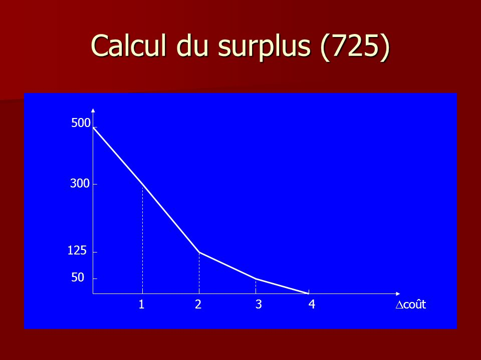 Calcul du surplus (725) 500 300 125 50 1 2 3 4 Dcoût