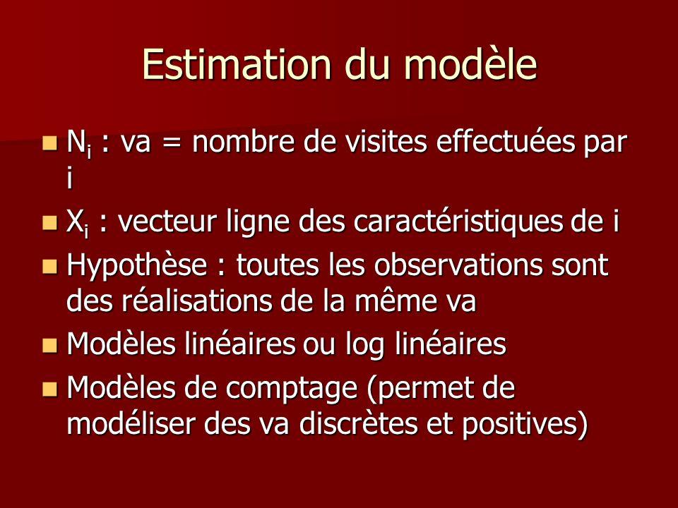 Estimation du modèle Ni : va = nombre de visites effectuées par i