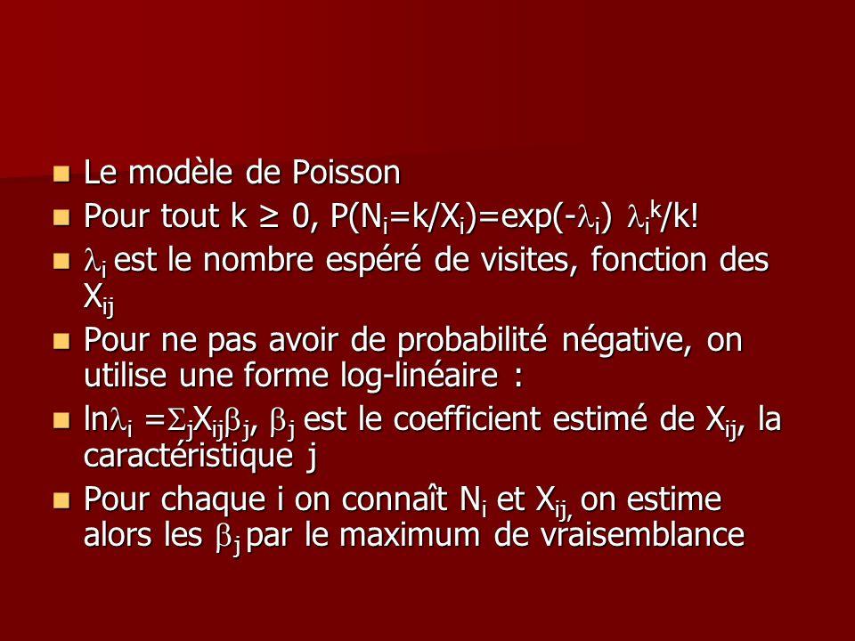 Le modèle de PoissonPour tout k ≥ 0, P(Ni=k/Xi)=exp(-li) lik/k! li est le nombre espéré de visites, fonction des Xij.