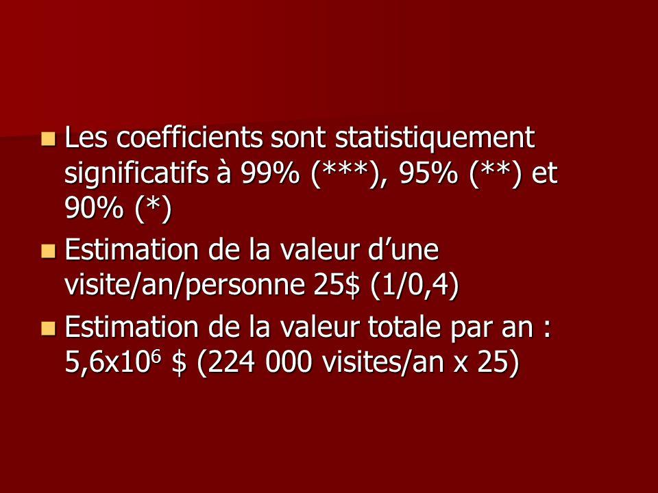 Les coefficients sont statistiquement significatifs à 99% (. ), 95% (