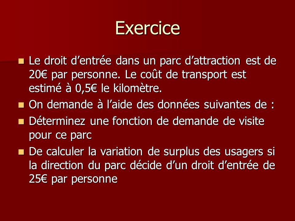 ExerciceLe droit d'entrée dans un parc d'attraction est de 20€ par personne. Le coût de transport est estimé à 0,5€ le kilomètre.