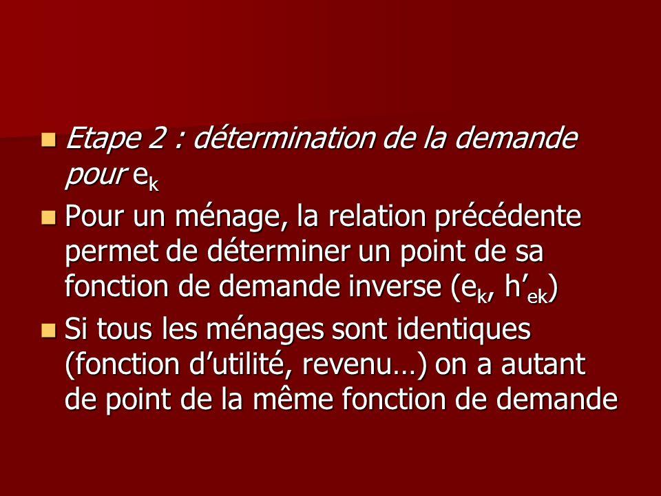 Etape 2 : détermination de la demande pour ek